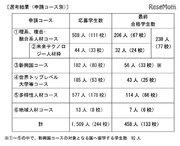トビタテ!留学JAPAN第8期、東大や東工大など458人が合格