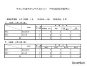 【大学入学共通テスト2021】特例追試験、受験者は1人
