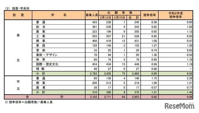 県 入試 高校 奈良 公立