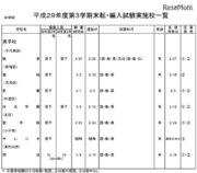東京都内私立中高の転・編入試験(3学期末)暁星・海城など中学96校・高校115校で実施