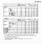 【高校受験2018】熊本県公立高入試、後期(一般)選抜の出願状況・倍率…熊本(普通)1.39倍、済々黌(普通)1.85倍など