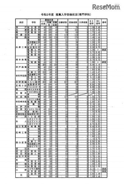 2020 高校 鹿児島 公立 倍率