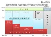 大阪府教育庁のH30年度予算案、私立高校の授業料無償化など