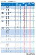 【高校受験2021】山梨県公立高、後期の志願倍率(2/18時点)甲府南(理数)1.36倍