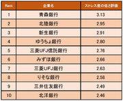 【銀行業界編】ストレス度の低い企業1位は青森銀行「県内企業の中では、ずば抜けた待遇」