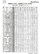 公立高vs私立高…難関国立大10大学合格ランキング<東日本編>公立高が上昇傾向