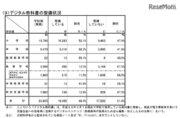 デジタル教科書の整備状況、1位「佐賀県」98.7%…文科省調査
