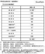 【高校受験2018】長野県公立高校後期選抜、全日制で1万982人募集