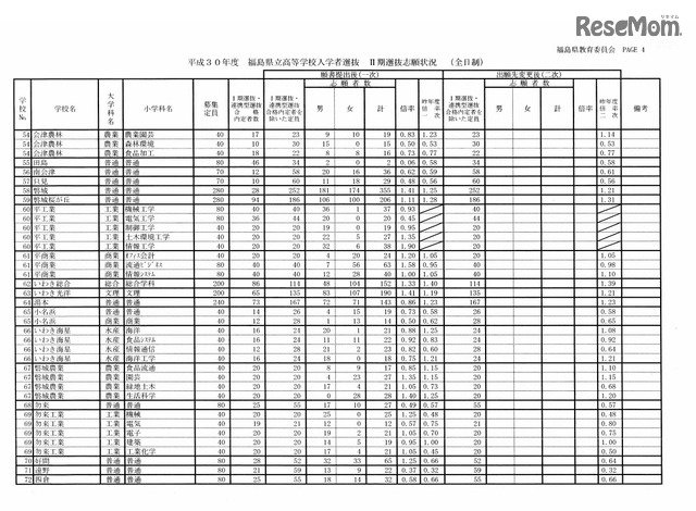 福島 県立 高校 入試 2020 倍率 定員・倍率 - 福島県高校受験情報サイト