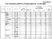 【高校受験2019】青森県公立高入試の出願状況・倍率(確定)青森1.14倍、八戸1.19倍など