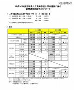 【高校受験2018】宮城県公立高入試、後期選抜の志願状況・倍率(確定)仙台一1.65倍、仙台ニ1.23倍など