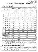 【高校受験2018】広島県公立高入試、選抜(II)一般入試の出願状況・倍率(確定)市立基町(普通)1.56倍など