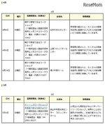 埼玉まなびぃプロジェクト、4-7月は親子向けワークショップなど