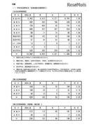【高校受験2018】長野県公立高入試の志願状況・倍率(2/23時点)県立長野(普通)1.11倍、屋代(普通)1.24倍など