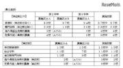 【高校受験2018】神奈川公立高校、全日制152校などで転・編入学試験を実施