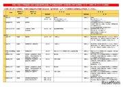 【大学受験2021】福島県沖地震、入試変更点まとめ…文科省