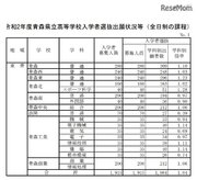 【高校受験2020】青森県公立高入試出願状況(確定)青森(普通)1.10倍など