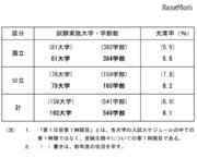 【大学受験2018】国公立2次試験(前期)欠席率6.1%…京大・阪大などで前年増