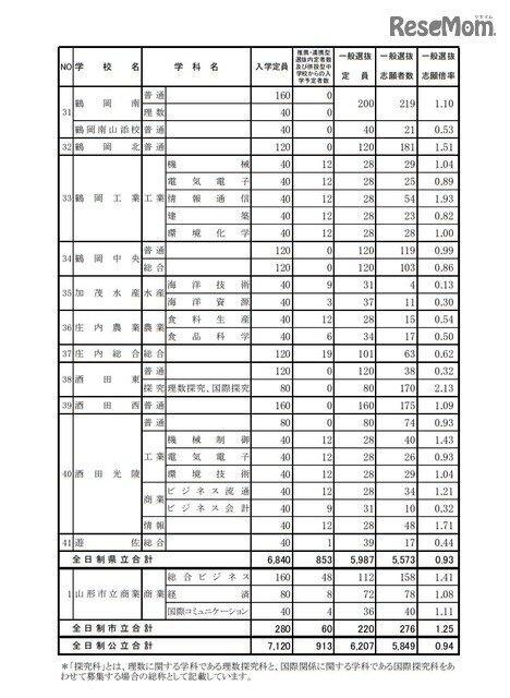 公立 倍率 高校 県 山形