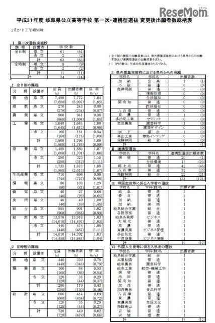 高校 出願 県 状況 岐阜