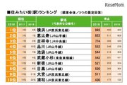 住みたい街ランキング2018、関東の総合Top3に横浜・恵比寿