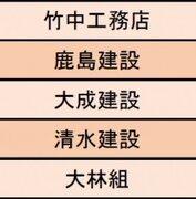 【建設業界編】ストレス度の低い企業1位は「鹿島建設」&「竹中工務店」 5位には「大林組」がランクイン