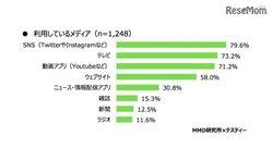 画像:中高生のニュース情報源は「テレビ」73.8%、知らない単語はネット検索