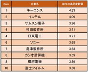 """「2年目で1000万円、3年目以降は実力次第」キーエンスが1位! 精密機器業界の""""給与の満足度が高い企業""""ランキング"""