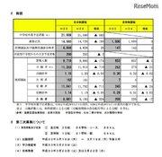 【高校受験2018】宮城県公立高入試、第二次募集は全日制35校で実施