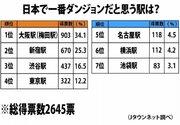 日本最強のダンジョン駅はどこ? 3位「渋谷」、2位「新宿」、1位はやっぱり...