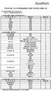 【高校受験2018】大阪府公立高入試2次募集、全日制29校で実施