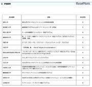 文科省EDGEプログラム(H26-28年度)東大・京大・早大が最高評価