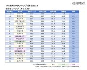 THE世界大学ランキング日本版2018、1位は東大・京大