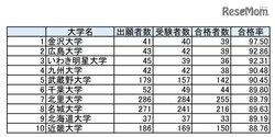 画像:薬剤師国家試験2018、合格率1位は「金沢大学」97.5%