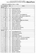文科省、H30年度スーパーサイエンスハイスクール(SSH)計55校を内定