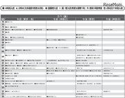 【中学受験2019】首都圏模試センター「予想偏差値」4月版