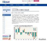 【高校受験2021】進学校は高倍率を維持…神奈川県公立高入試を総括、中萬学院