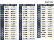 年収が高い都道府県ランキング…1位は東京都、続く2位は?
