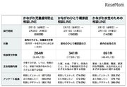 神奈川県「LINE相談」の試行結果を公表…相談しやすいが7割以上