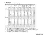 【高校受験2021】埼玉県公立高入試、学校選択問題平均点は数56.0点・英61.6点