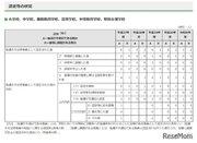 東京都、条件付採用教員の不採用率は過去5年で最高