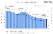 15歳未満の子どもの数は37年連続減少、東京のみ増加