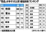 「色白の多そうな都道府県」上位は、日本海側ばかりだった!