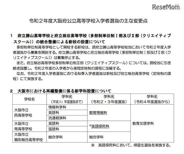 日程 大阪 入試 公立 2020 高校