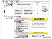 東京都私立学校助成審議会、授業料減免など答申