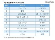 QS学生都市ランキング2018、東京の順位上昇…1位は?