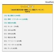 2020東京五輪、観戦したい競技2位は野球・ソフト…1位は?