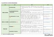 東京都、私立高校の負担軽減制度…授業料無償化は年収910万円未満に対象拡大