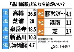 画像:山手線の「品川新駅(仮称)」、読者アンケートで「駅名予想」すると...