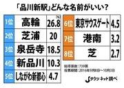 山手線の「品川新駅(仮称)」、読者アンケートで「駅名予想」すると...